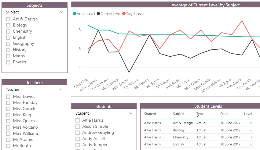 sample teacher analysis dashboard