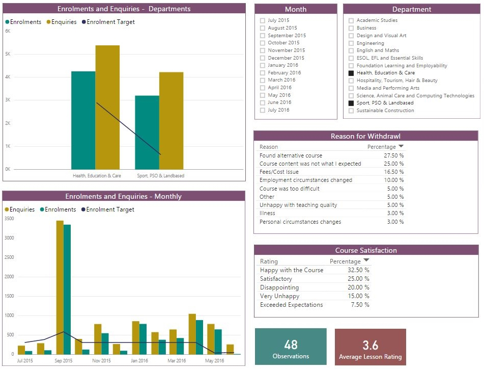 microsoft power bi dashboards